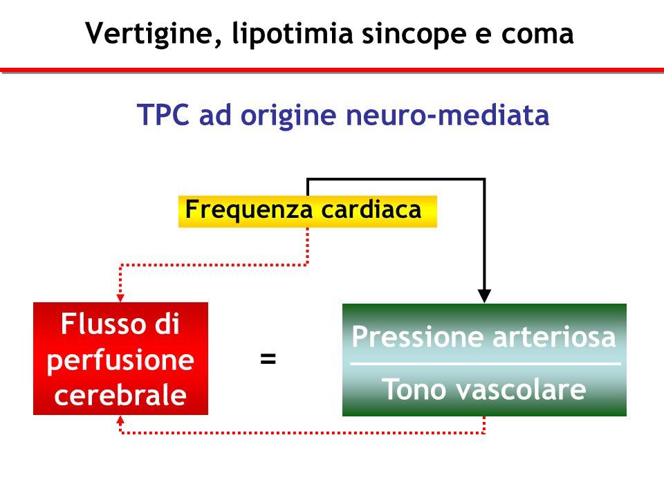 Vertigine, lipotimia sincope e coma Frequenza cardiaca Flusso di perfusione cerebrale Pressione arteriosa Tono vascolare = TPC ad origine neuro-mediat