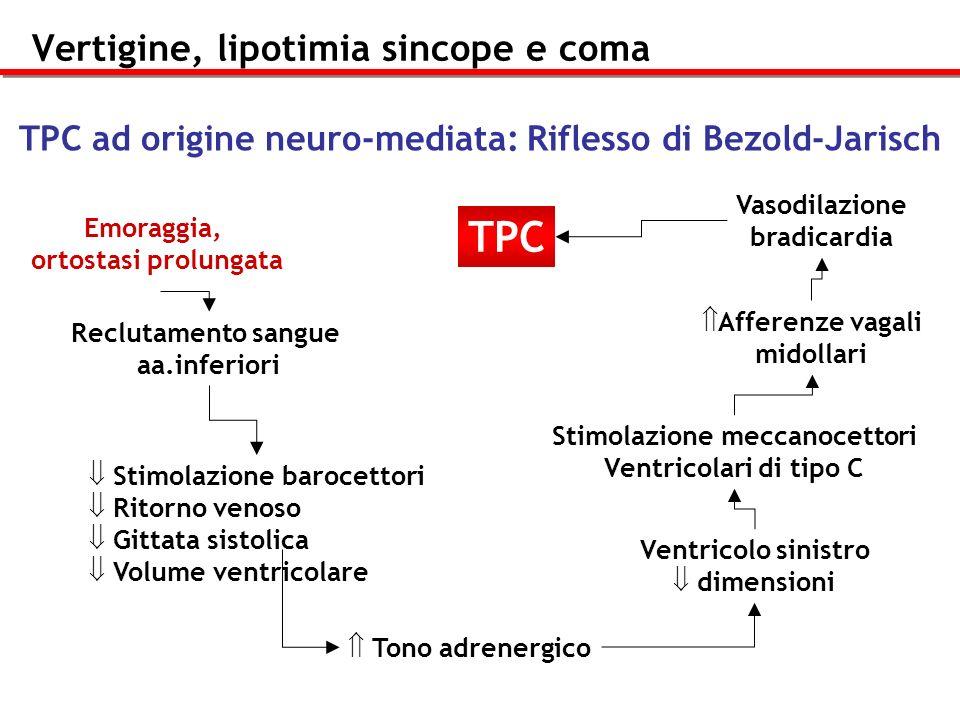 Vertigine, lipotimia sincope e coma TPC ad origine neuro-mediata: Riflesso di Bezold-Jarisch Emoraggia, ortostasi prolungata Reclutamento sangue aa.in