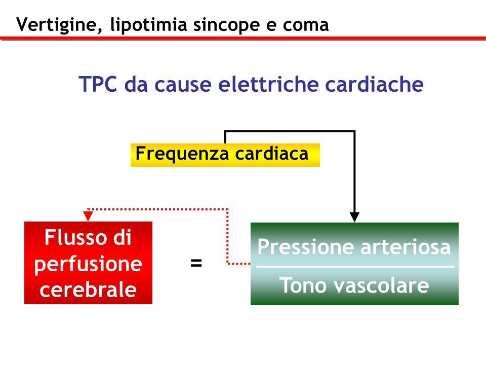 Vertigine, lipotimia sincope e coma Frequenza cardiaca Flusso di perfusione cerebrale Pressione arteriosa Tono vascolare = TPC da cause elettriche car