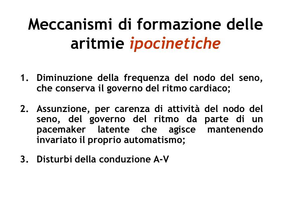 Meccanismi di formazione delle aritmie ipocinetiche 1.Diminuzione della frequenza del nodo del seno, che conserva il governo del ritmo cardiaco; 2.Ass