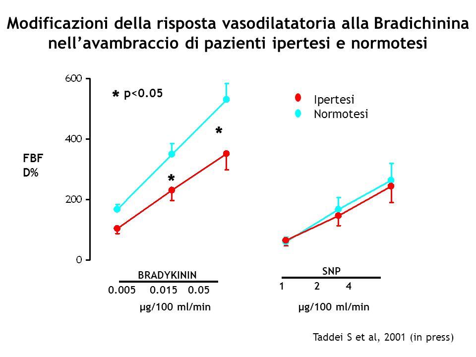 Ipertesi Normotesi BRADYKININ 0.005 0.015 0.05 * p<0.05 FBF D% µg/100 ml/min SNP 1 2 4 µg/100 ml/min * * Modificazioni della risposta vasodilatatoria