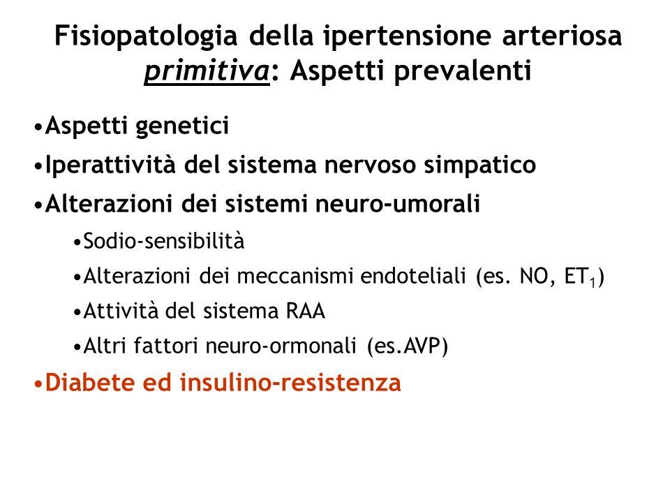 Fisiopatologia della ipertensione arteriosa primitiva: Aspetti prevalenti Aspetti genetici Iperattività del sistema nervoso simpatico Alterazioni dei