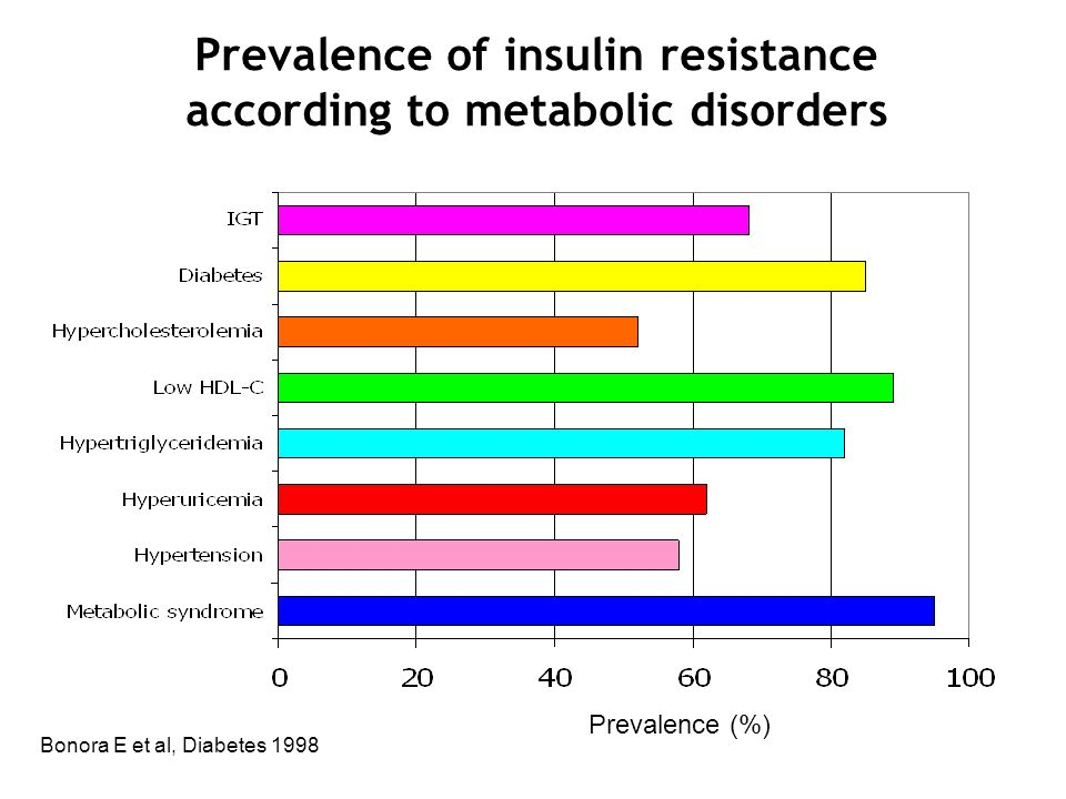 Prevalence of insulin resistance according to metabolic disorders Prevalence (%) Bonora E et al, Diabetes 1998