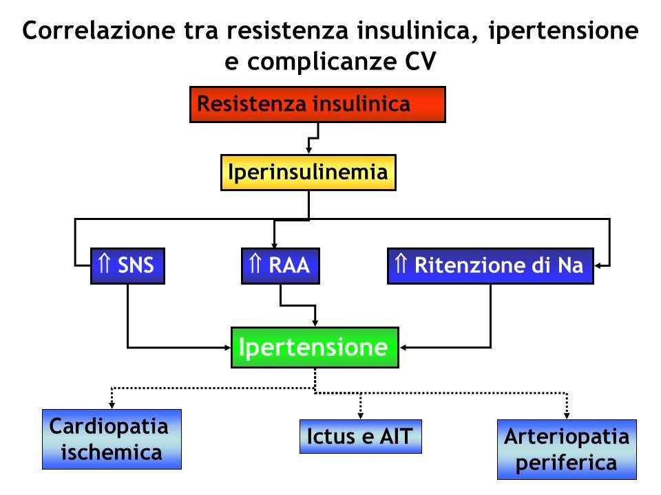Correlazione tra resistenza insulinica, ipertensione e complicanze CV Resistenza insulinica Iperinsulinemia Ipertensione Cardiopatia ischemica Ictus e