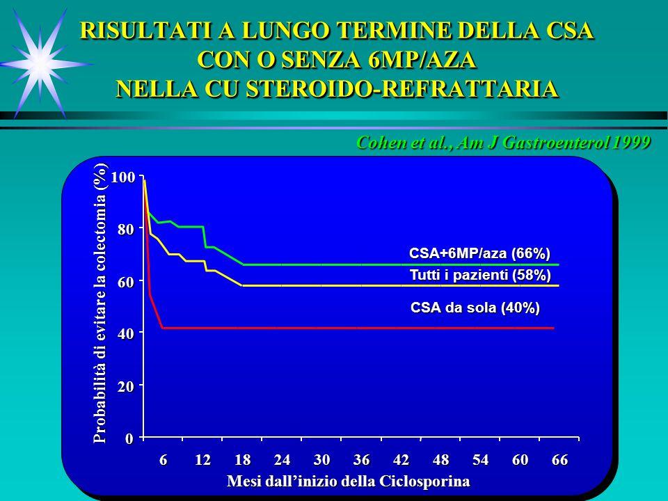 RISULTATI A LUNGO TERMINE DELLA CSA CON O SENZA 6MP/AZA NELLA CU STEROIDO-REFRATTARIA Cohen et al., Am J Gastroenterol 1999 0 20 40 60 80 100 61218243