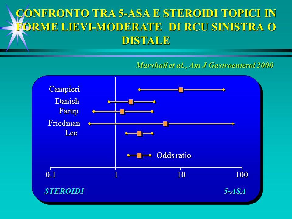 Marshall et al., Am J Gastroenterol 2000 CONFRONTO TRA 5-ASA E STEROIDI TOPICI IN FORME LIEVI-MODERATE DI RCU SINISTRA O DISTALE Campieri Danish Farup