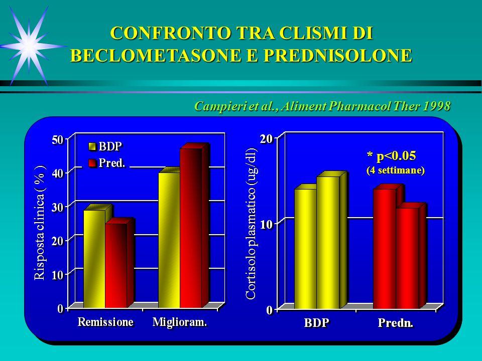 Campieri et al., Aliment Pharmacol Ther 1998 CONFRONTO TRA CLISMI DI BECLOMETASONE E PREDNISOLONE Risposta clinica ( % ) Cortisolo plasmatico (ug/dl) * p<0.05 (4 settimane)