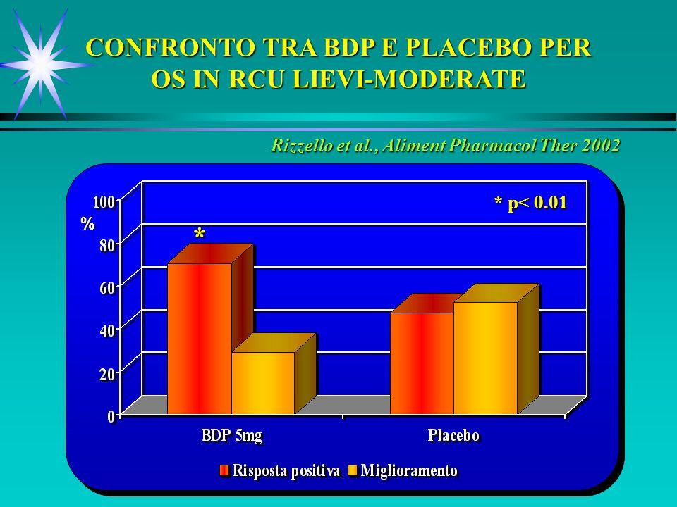 Rizzello et al., Aliment Pharmacol Ther 2002 CONFRONTO TRA BDP E PLACEBO PER OS IN RCU LIEVI-MODERATE * * p< 0.01 %
