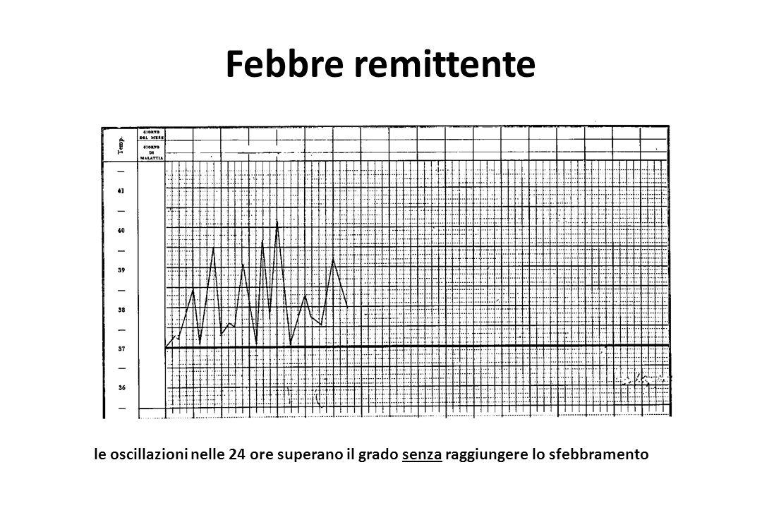 Febbre remittente le oscillazioni nelle 24 ore superano il grado senza raggiungere lo sfebbramento