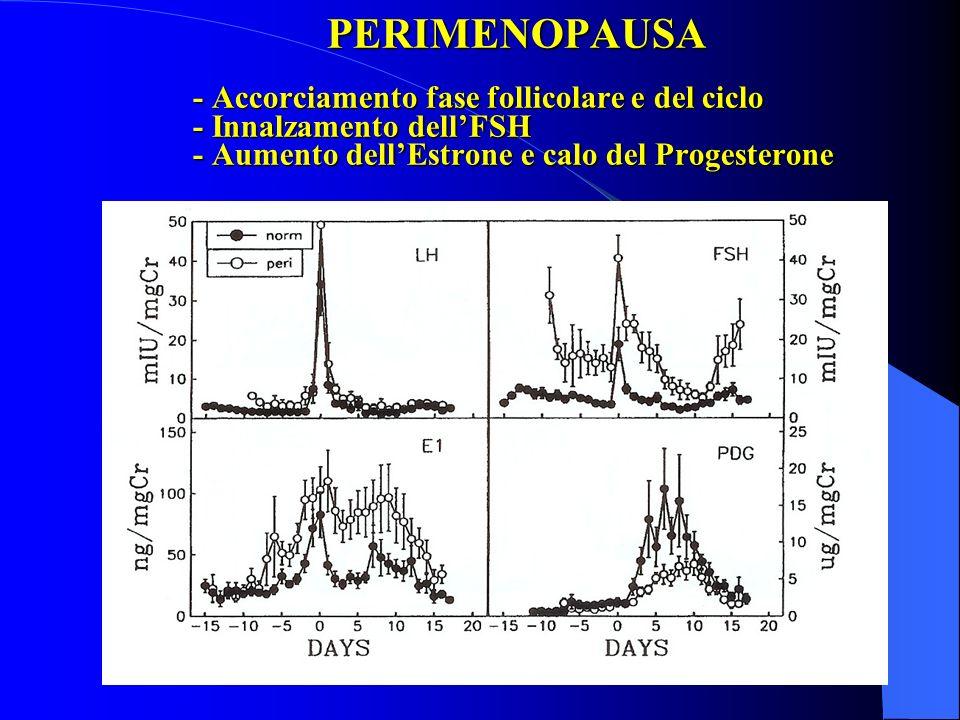 PERIMENOPAUSA - Accorciamento fase follicolare e del ciclo - Innalzamento dellFSH - Aumento dellEstrone e calo del Progesterone PERIMENOPAUSA - Accorc