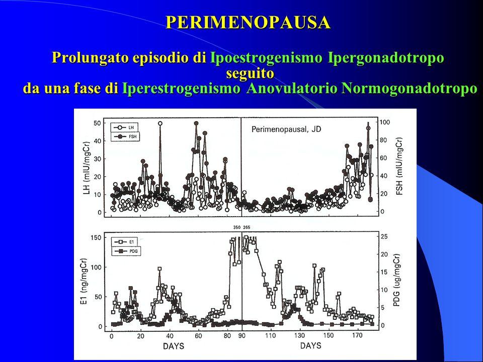 PERIMENOPAUSA Prolungato episodio di Ipoestrogenismo Ipergonadotropo seguito da una fase di Iperestrogenismo Anovulatorio Normogonadotropo