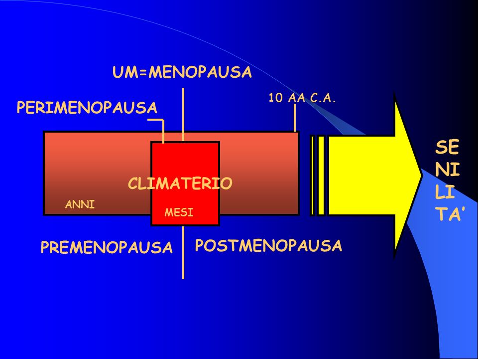 2^ fase Aumentano anche i livelli di LH e continua lincremento del FSH Aumentano anche i livelli di LH e continua lincremento del FSH I livelli di Estradiolo tendono ad abbassarsi I livelli di Estradiolo tendono ad abbassarsi I cicli mestruali sono più brevi o compare qualche irregolarità I cicli mestruali sono più brevi o compare qualche irregolarità PERIMENOPAUSA PERIMENOPAUSA 1^ fase Aumentano i livelli di FSH nella fase follicolare iniziale Aumentano i livelli di FSH nella fase follicolare iniziale I livelli di Estradiolo possono essere normali o elevati I livelli di Estradiolo possono essere normali o elevati La ciclicità mestruale è normale e lovulazione è presente anche se diminuisce il progesterone La ciclicità mestruale è normale e lovulazione è presente anche se diminuisce il progesterone 3^ fase I livelli di LH e lFSH continuano ad aumentare I livelli di LH e lFSH continuano ad aumentare I livelli di Estradiolo sono bassi I livelli di Estradiolo sono bassi La ciclicità mestruale è assente La ciclicità mestruale è assente