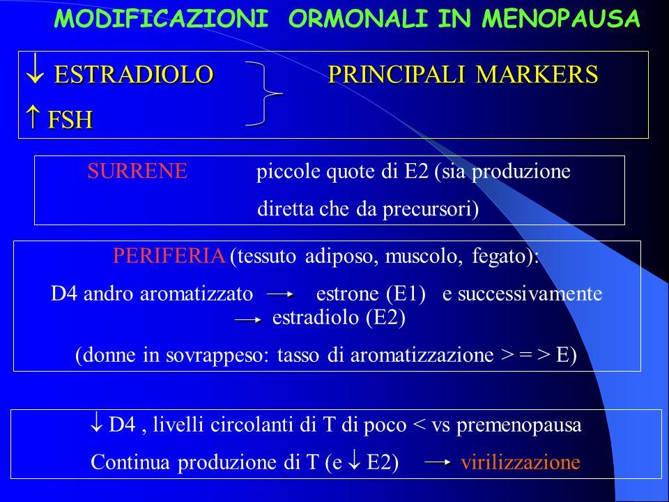 MODIFICAZIONI ORMONALI IN MENOPAUSA ESTRADIOLO PRINCIPALI MARKERS ESTRADIOLO PRINCIPALI MARKERS FSH FSH SURRENE: piccole quote di E2 (sia produzione d
