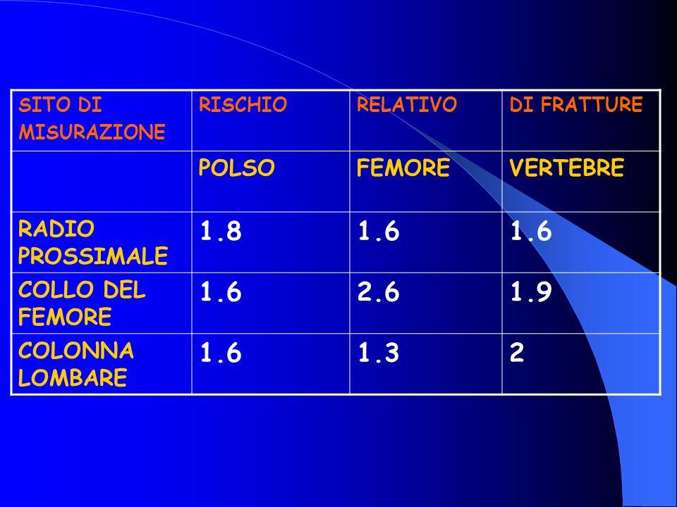 SITO DI MISURAZIONE RISCHIORELATIVODI FRATTURE POLSOFEMOREVERTEBRE RADIO PROSSIMALE 1.81.6 COLLO DEL FEMORE 1.62.61.9 COLONNA LOMBARE 1.61.32