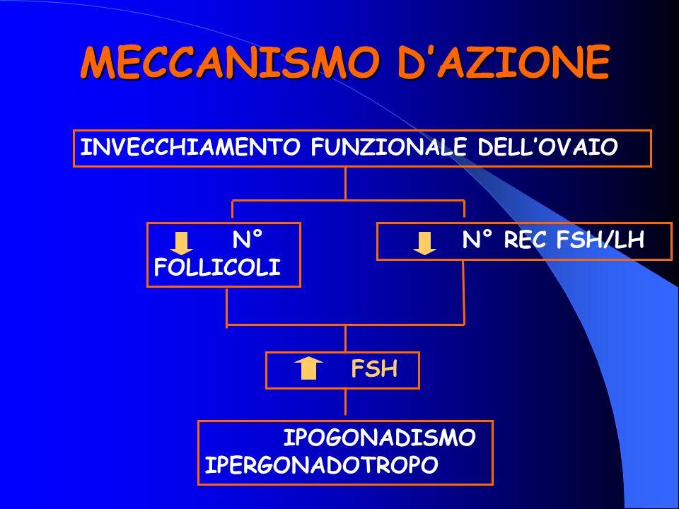 MECCANISMO DAZIONE INVECCHIAMENTO FUNZIONALE DELLOVAIO N° FOLLICOLI N° REC FSH/LH FSH IPOGONADISMO IPERGONADOTROPO