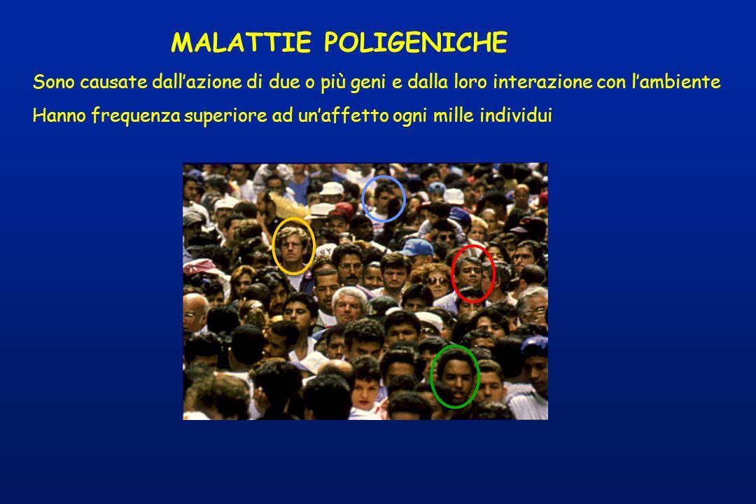 Sono causate dallazione di due o più geni e dalla loro interazione con lambiente Hanno frequenza superiore ad unaffetto ogni mille individui MALATTIE