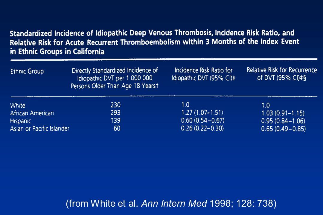 (from White et al. Ann Intern Med 1998; 128: 738)