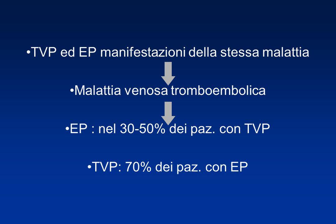 TVP ed EP manifestazioni della stessa malattia Malattia venosa tromboembolica EP : nel 30-50% dei paz. con TVP TVP: 70% dei paz. con EP