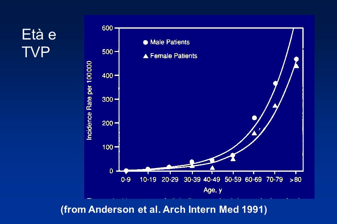 (from Anderson et al. Arch Intern Med 1991) Età e TVP