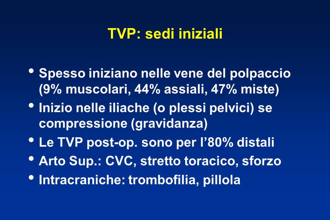 TVP: sedi iniziali Spesso iniziano nelle vene del polpaccio (9% muscolari, 44% assiali, 47% miste) Inizio nelle iliache (o plessi pelvici) se compressione (gravidanza) Le TVP post-op.