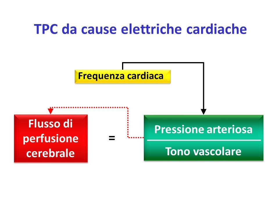 Frequenza cardiaca Flusso di perfusione cerebrale Pressione arteriosa Tono vascolare = TPC da cause elettriche cardiache