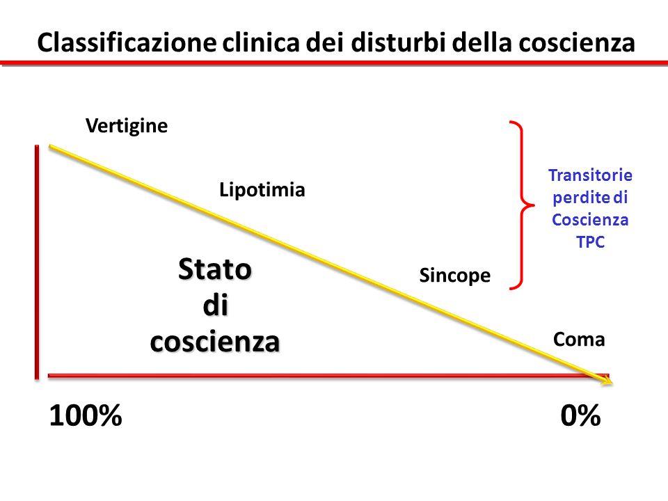 Stato di dicoscienza Vertigine Lipotimia Sincope Coma 100% 0% Classificazione clinica dei disturbi della coscienza Transitorie perdite di Coscienza TP