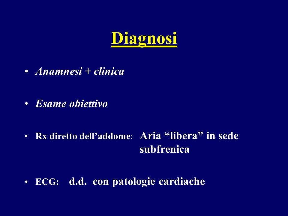 Diagnosi Anamnesi + clinica Esame obiettivo Rx diretto delladdome: Aria libera in sede subfrenica ECG: d.d. con patologie cardiache