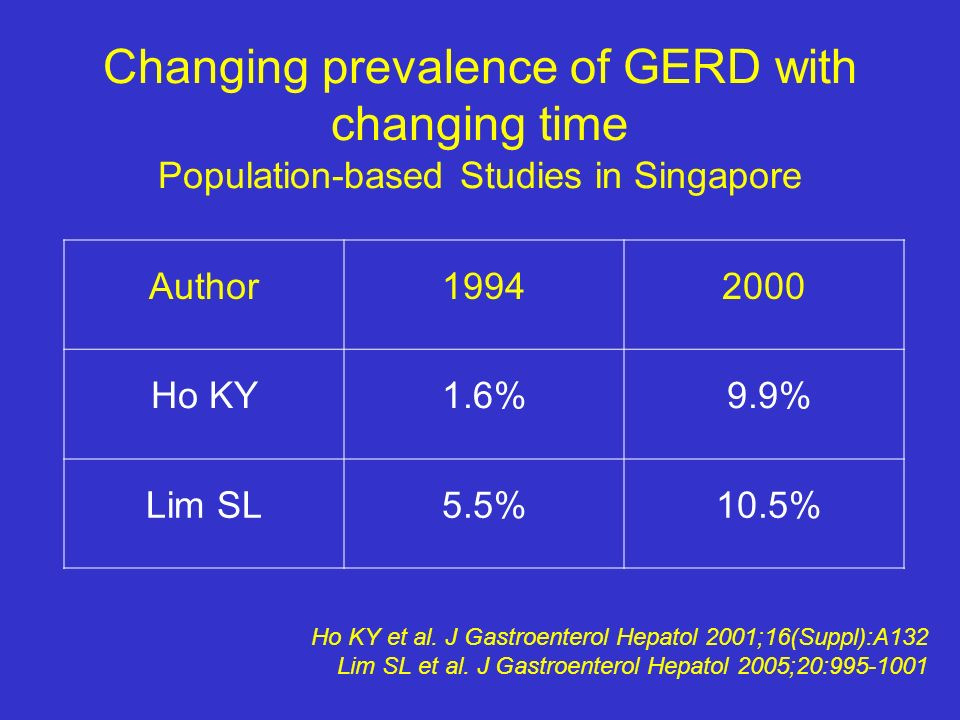 Changing prevalence of GERD with changing time Population-based Studies in Singapore Ho KY et al. J Gastroenterol Hepatol 2001;16(Suppl):A132 Lim SL e