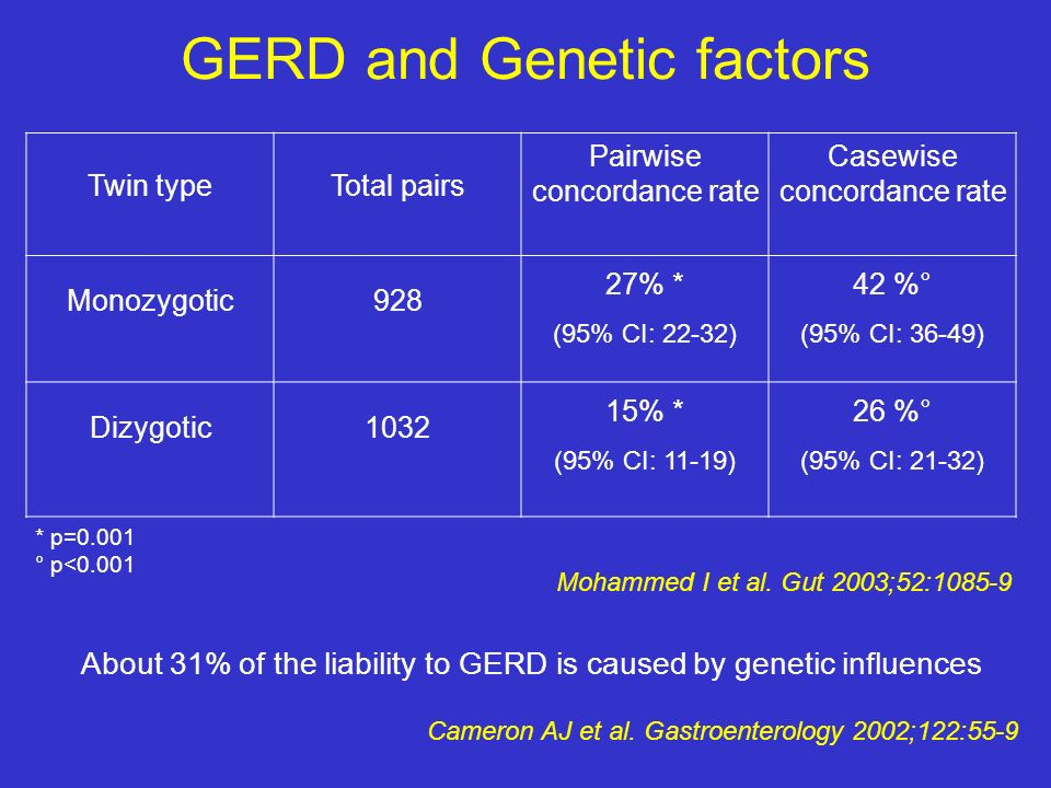 GERD and Genetic factors Twin typeTotal pairs Pairwise concordance rate Casewise concordance rate Monozygotic928 27% * (95% CI: 22-32) 42 %° (95% CI: