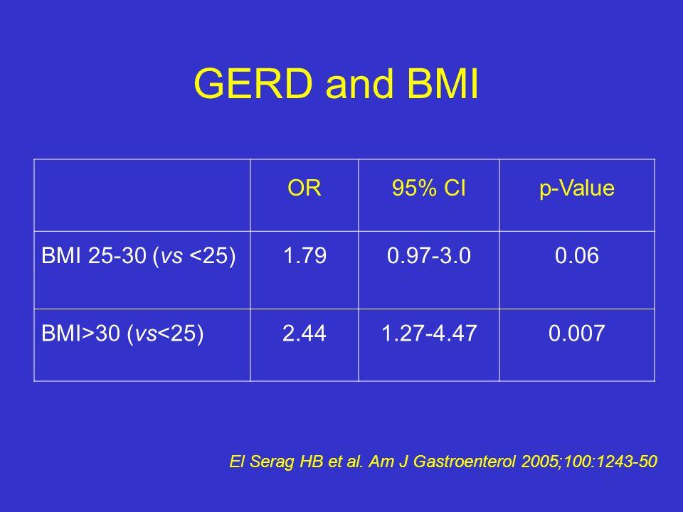 GERD and BMI OR95% CIp-Value BMI 25-30 (vs <25)1.790.97-3.00.06 BMI>30 (vs<25)2.441.27-4.470.007 El Serag HB et al. Am J Gastroenterol 2005;100:1243-5