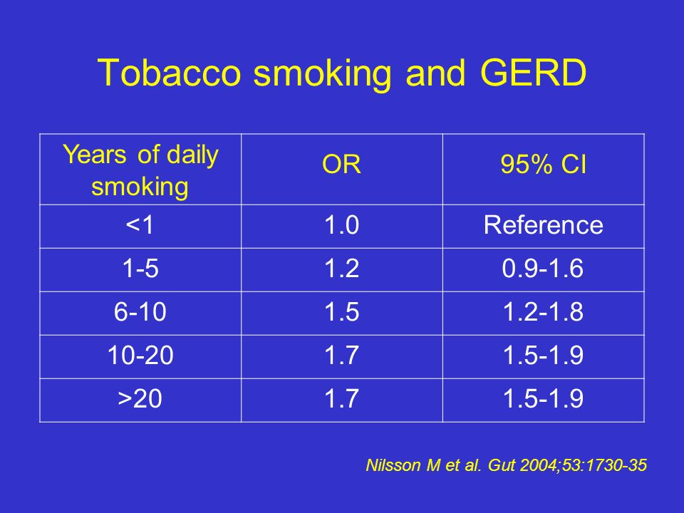 Tobacco smoking and GERD Years of daily smoking OR95% CI <11.0Reference 1-51.20.9-1.6 6-101.51.2-1.8 10-201.71.5-1.9 >201.71.5-1.9 Nilsson M et al. Gu