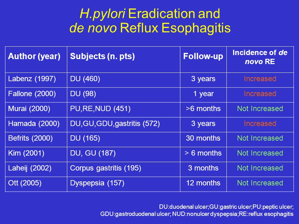 H.pylori Eradication and de novo Reflux Esophagitis Author (year)Subjects (n. pts)Follow-up Incidence of de novo RE Labenz (1997)DU (460)3 yearsIncrea