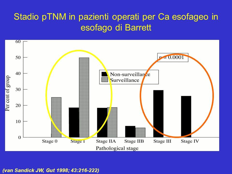 (van Sandick JW, Gut 1998; 43:216-222) Stadio pTNM in pazienti operati per Ca esofageo in esofago di Barrett