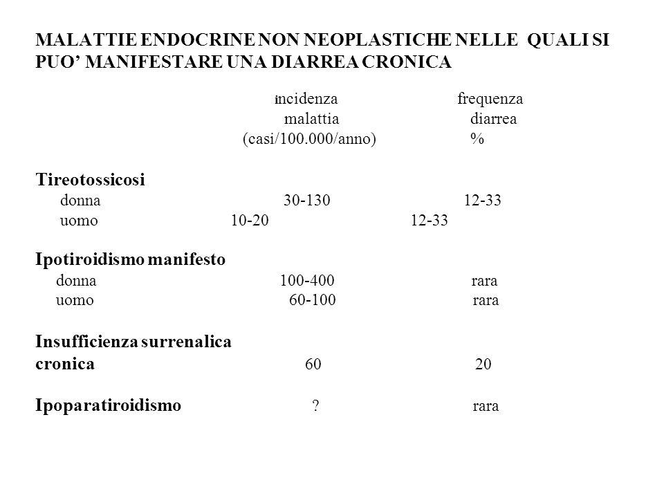 MALATTIE ENDOCRINE NON NEOPLASTICHE NELLE QUALI SI PUO MANIFESTARE UNA DIARREA CRONICA i ncidenza frequenza malattia diarrea (casi/100.000/anno) % Tireotossicosi donna 30-130 12-33 uomo 10-20 12-33 Ipotiroidismo manifesto donna 100-400 rara uomo 60-100 rara Insufficienza surrenalica cronica 60 20 Ipoparatiroidismo .