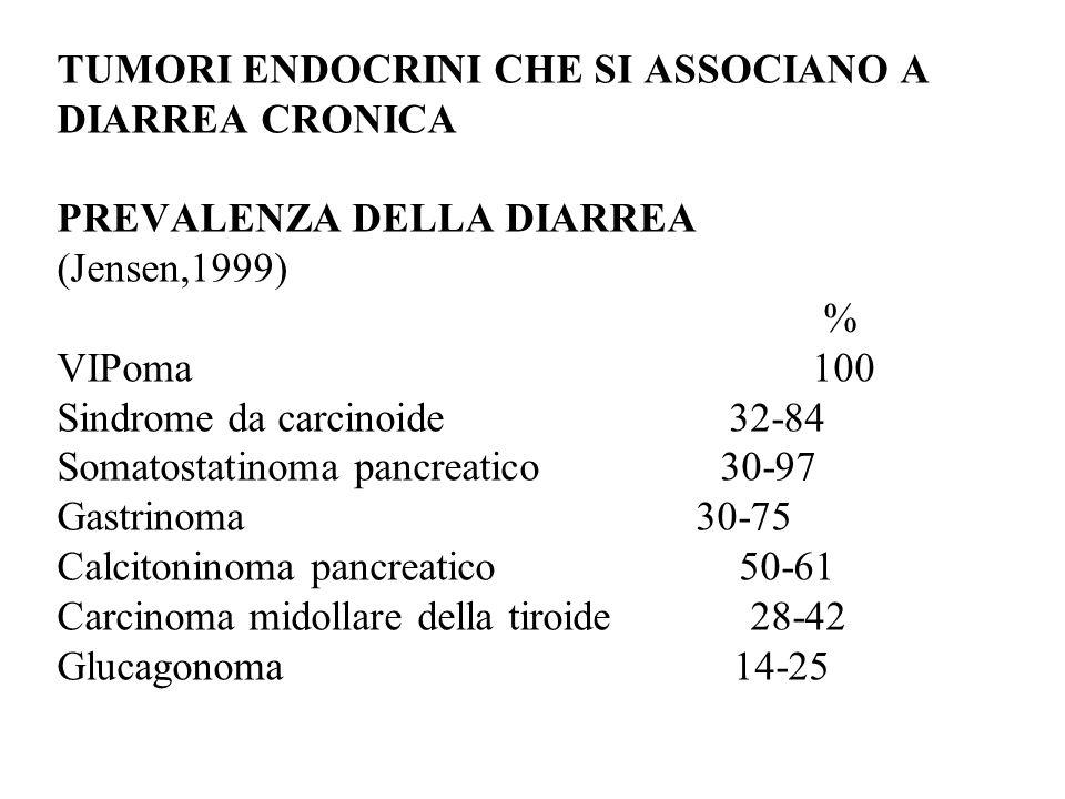 TUMORI ENDOCRINI CHE SI ASSOCIANO A DIARREA CRONICA PREVALENZA DELLA DIARREA (Jensen,1999) % VIPoma 100 Sindrome da carcinoide 32-84 Somatostatinoma pancreatico 30-97 Gastrinoma30-75 Calcitoninoma pancreatico 50-61 Carcinoma midollare della tiroide 28-42 Glucagonoma 14-25