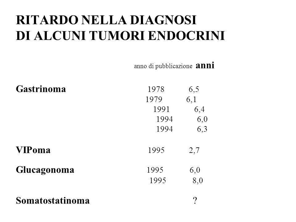 RITARDO NELLA DIAGNOSI DI ALCUNI TUMORI ENDOCRINI anno di pubblicazione anni Gastrinoma 1978 6,5 1979 6,1 1991 6,4 1994 6,0 1994 6,3 VIPoma 1995 2,7 Glucagonoma 1995 6,0 1995 8,0 Somatostatinoma ?