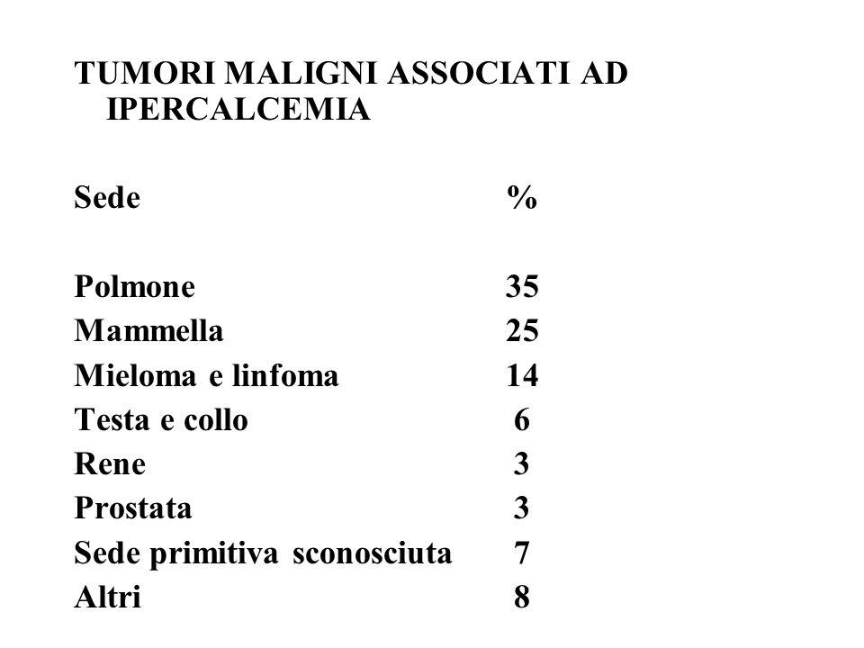 TUMORI MALIGNI ASSOCIATI AD IPERCALCEMIA Sede% Polmone35 Mammella25 Mieloma e linfoma14 Testa e collo 6 Rene 3 Prostata 3 Sede primitiva sconosciuta 7 Altri 8