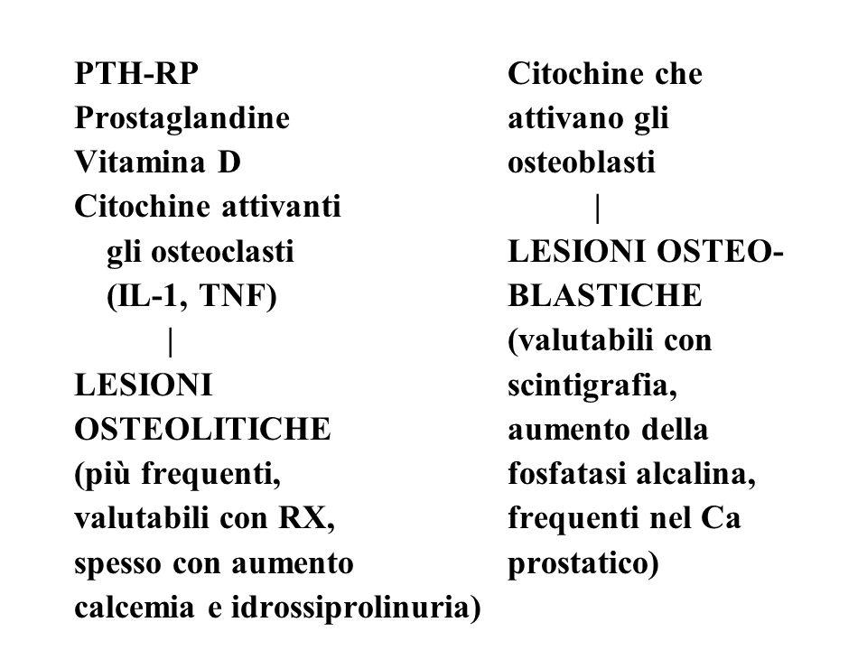 PTH-RPCitochine che Prostaglandineattivano gli Vitamina Dosteoblasti Citochine attivanti| gli osteoclasti LESIONI OSTEO- (IL-1, TNF)BLASTICHE |(valutabili con LESIONI scintigrafia, OSTEOLITICHEaumento della (più frequenti,fosfatasi alcalina, valutabili con RX,frequenti nel Ca spesso con aumentoprostatico) calcemia e idrossiprolinuria)