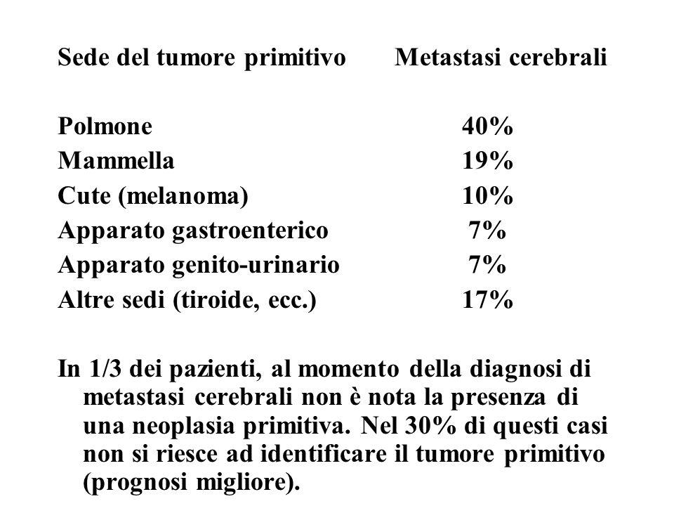 Sede del tumore primitivo Metastasi cerebrali Polmone40% Mammella 19% Cute (melanoma)10% Apparato gastroenterico 7% Apparato genito-urinario 7% Altre sedi (tiroide, ecc.)17% In 1/3 dei pazienti, al momento della diagnosi di metastasi cerebrali non è nota la presenza di una neoplasia primitiva.
