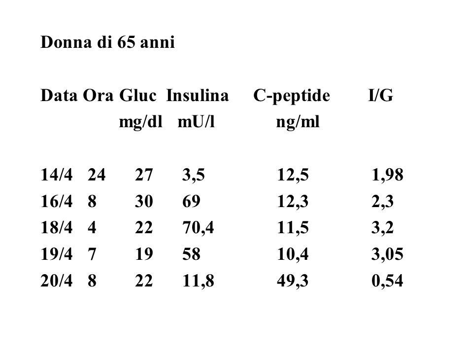 Donna di 65 anni Data Ora Gluc Insulina C-peptide I/G mg/dl mU/l ng/ml 14/424273,512,51,98 16/48306912,32,3 18/442270,411,53,2 19/47195810,43,05 20/482211,849,30,54