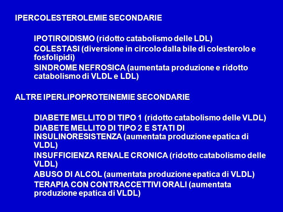 IPERCOLESTEROLEMIE SECONDARIE IPOTIROIDISMO (ridotto catabolismo delle LDL) COLESTASI (diversione in circolo dalla bile di colesterolo e fosfolipidi)