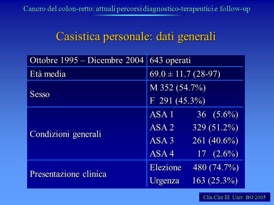 Casistica personale: dati generali Ottobre 1995 – Dicembre 2004 643 operati Età media 69.0 ± 11.7 (28-97) Sesso M 352 (54.7%) F 291 (45.3%) Condizioni