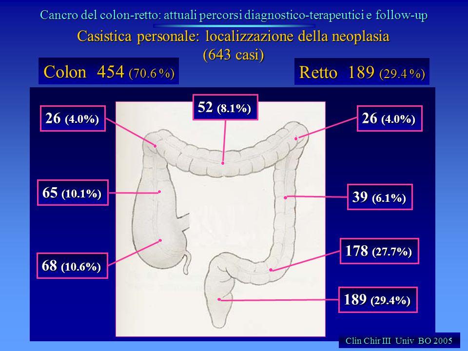 Casistica personale: localizzazione della neoplasia (643 casi) Colon 454 (70.6 %) Retto 189 (29.4 %) 68 (10.6%) 65 (10.1%) 26 (4.0%) 52 (8.1%) 26 (4.0