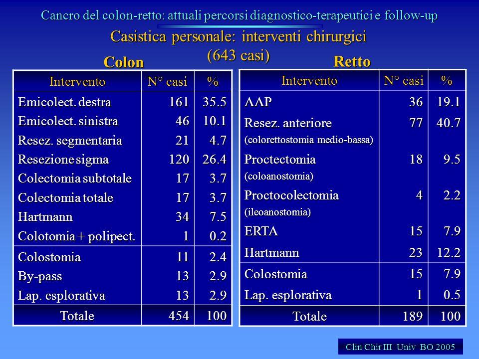 Casistica personale: interventi chirurgici (643 casi) Intervento N° casi % Emicolect. destra Emicolect. sinistra Resez. segmentaria Resezione sigma Co