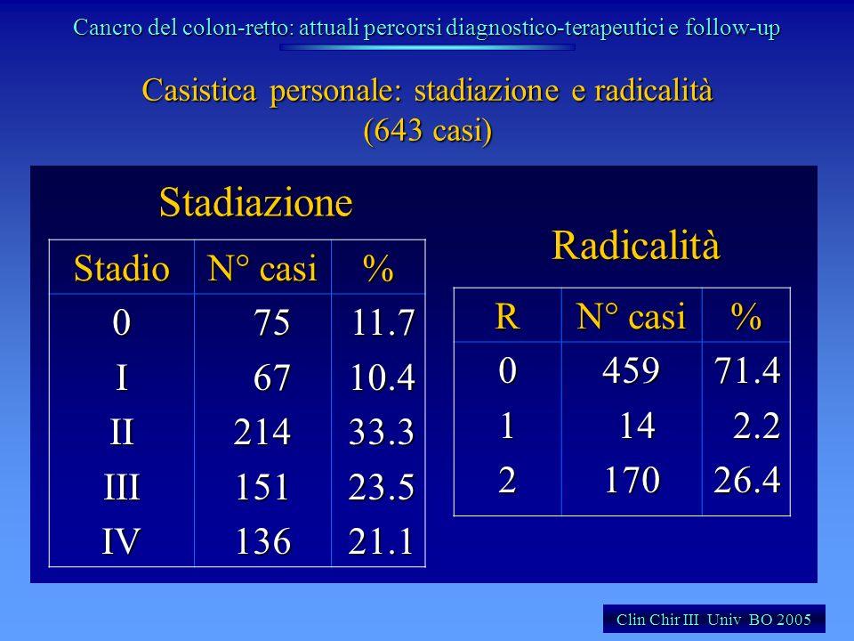 Casistica personale: stadiazione e radicalità (643 casi) Stadio N° casi %0IIIIIIIV 75 75 67 6721415113611.710.433.323.521.1 R N° casi %012459 14 14170