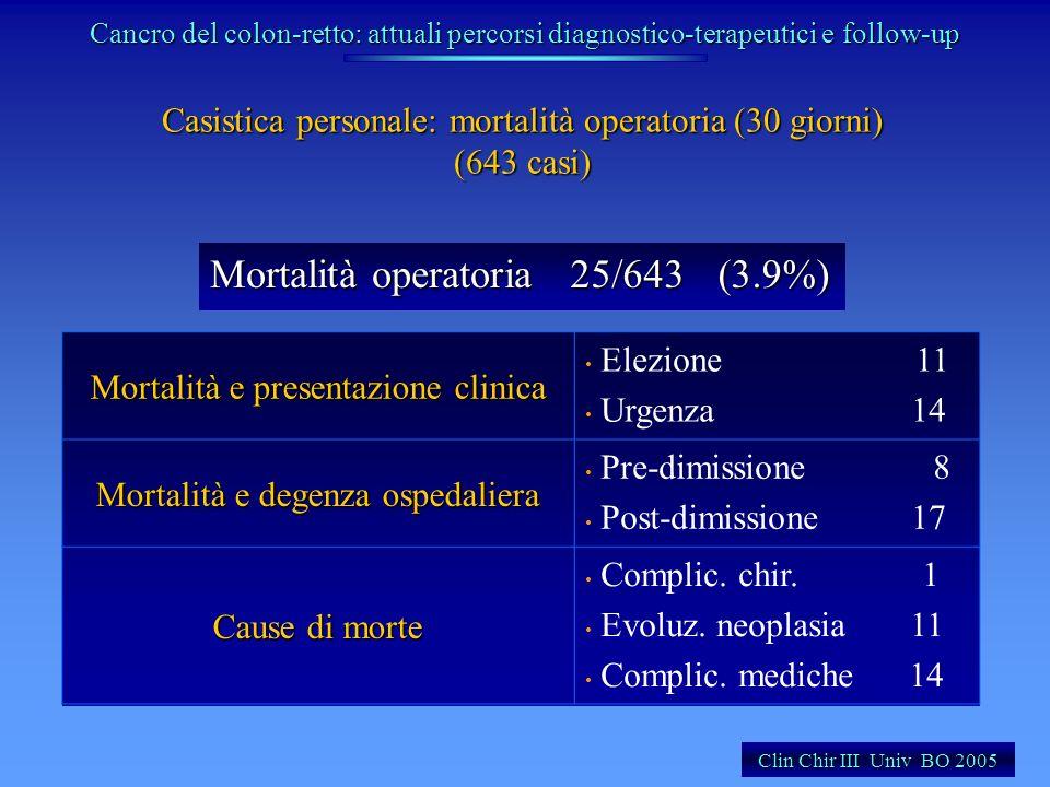 Casistica personale: mortalità operatoria (30 giorni) (643 casi) Clin Chir III Univ BO 2005 Mortalità operatoria 25/643(3.9%) Mortalità e presentazion