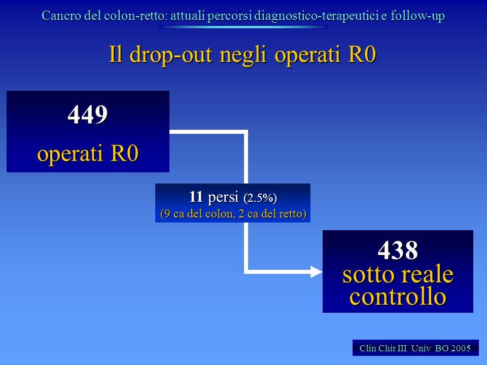 Il drop-out negli operati R0 449 operati R0 438 sotto reale controllo Clin Chir III Univ BO 2005 11 persi (2.5%) (9 ca del colon, 2 ca del retto) Canc