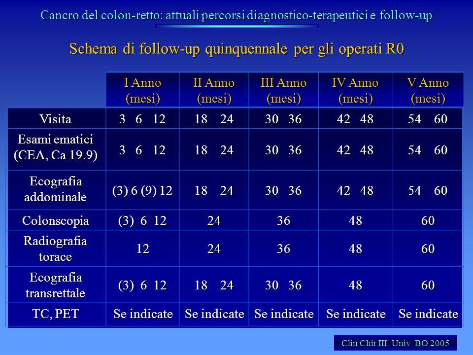 Schema di follow-up quinquennale per gli operati R0 I Anno (mesi) II Anno (mesi) III Anno (mesi) IV Anno (mesi) V Anno (mesi) Visita 3 6 12 18 24 30 3