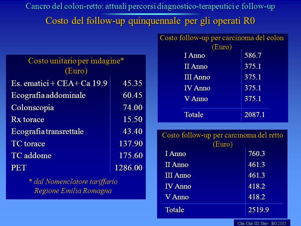 Costo del follow-up quinquennale per gli operati R0 Costo unitario per indagine* (Euro) Es. ematici + CEA+ Ca 19.9 Ecografia addominale Colonscopia Rx