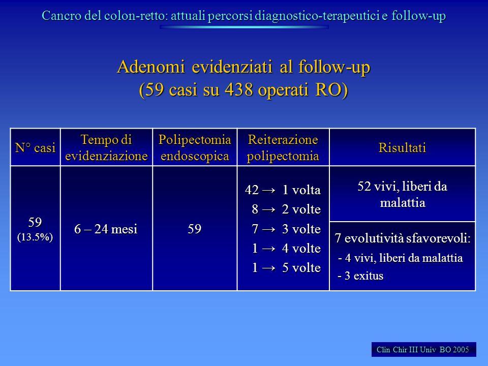 Adenomi evidenziati al follow-up (59 casi su 438 operati RO) Clin Chir III Univ BO 2005 N° casi Tempo di evidenziazione Polipectomia endoscopica Reite